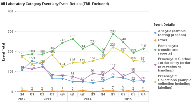 The team then looks at trending by event details to see where in the process they are seeing the most events. They run a pareto chart to drill down further into the high-frequency event types.